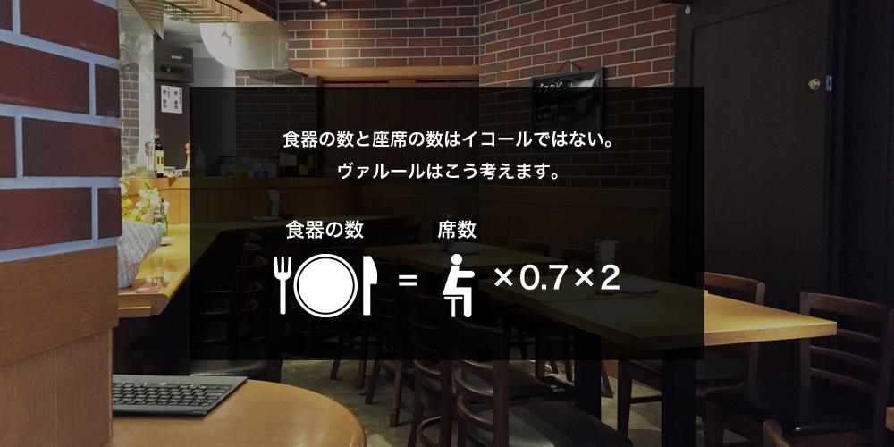 食器の数と座席の数はイコールではない。ヴァルールはこう考えます。食器の数 = 席数×0.7×2